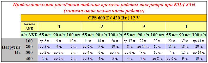 CyberPower CPS 600 E - источник бесперебойного питания, инвертор, ИБП